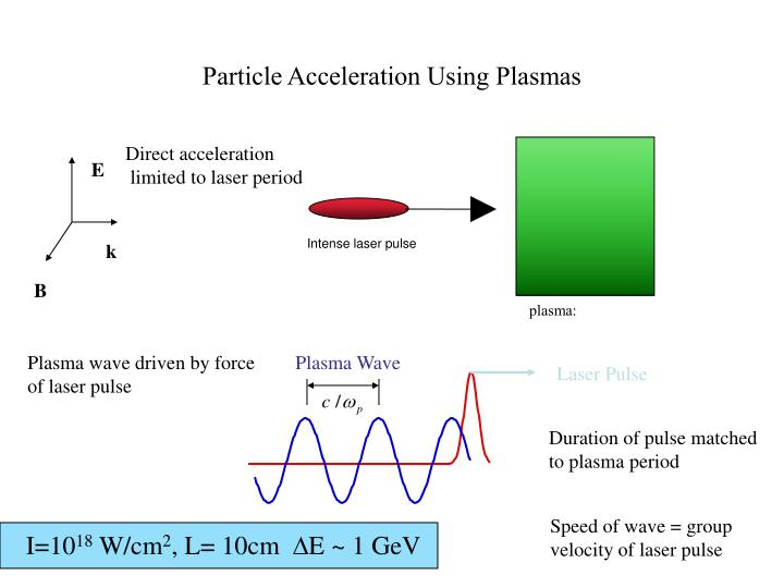 Direct acceleration