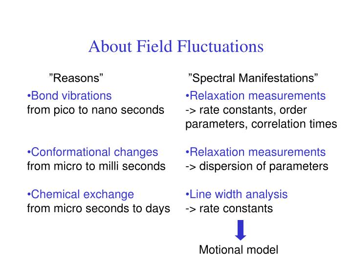 About Field Fluctuations