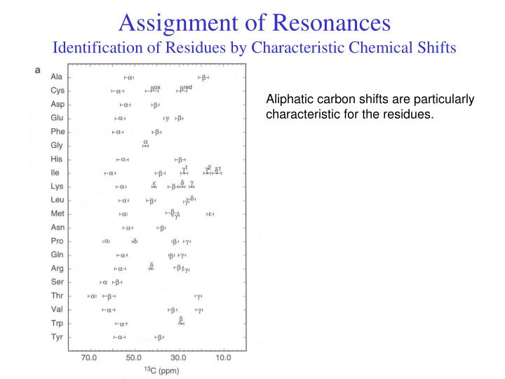 Assignment of Resonances