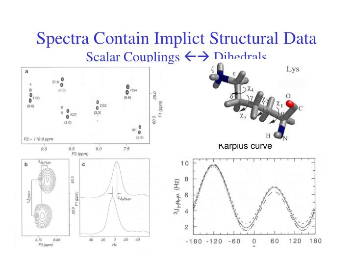 Spectra Contain Implict Structural Data