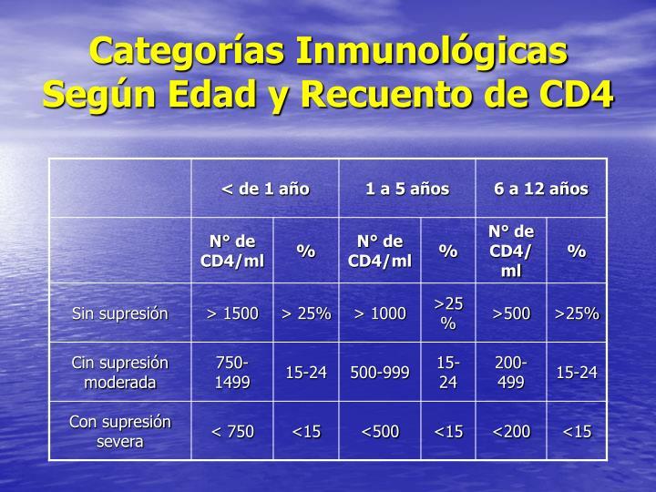 Categorías Inmunológicas Según Edad y Recuento de CD4