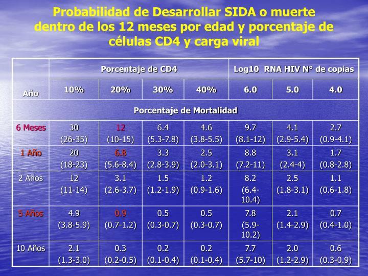 Probabilidad de Desarrollar SIDA o muerte dentro de los 12 meses por edad y porcentaje de células CD4 y carga viral