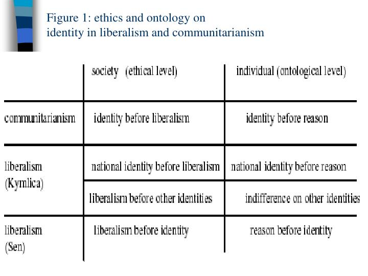 Figure 1: ethics and ontology on