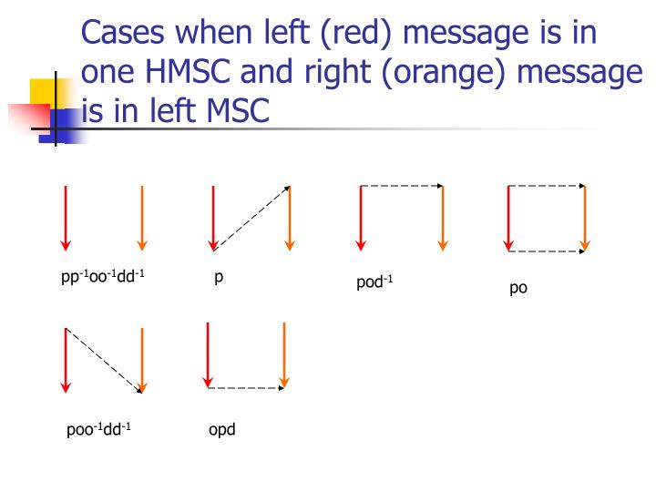 Cases when left (red) message is in one HMSC and right (orange) message is in left MSC