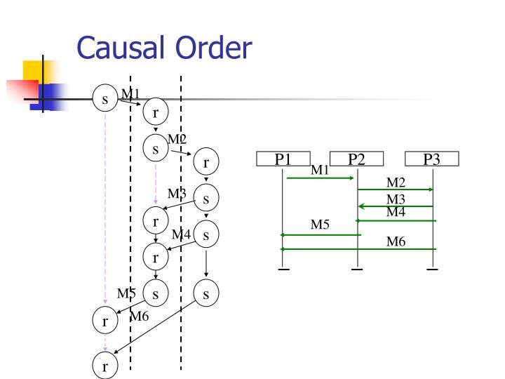 Causal Order