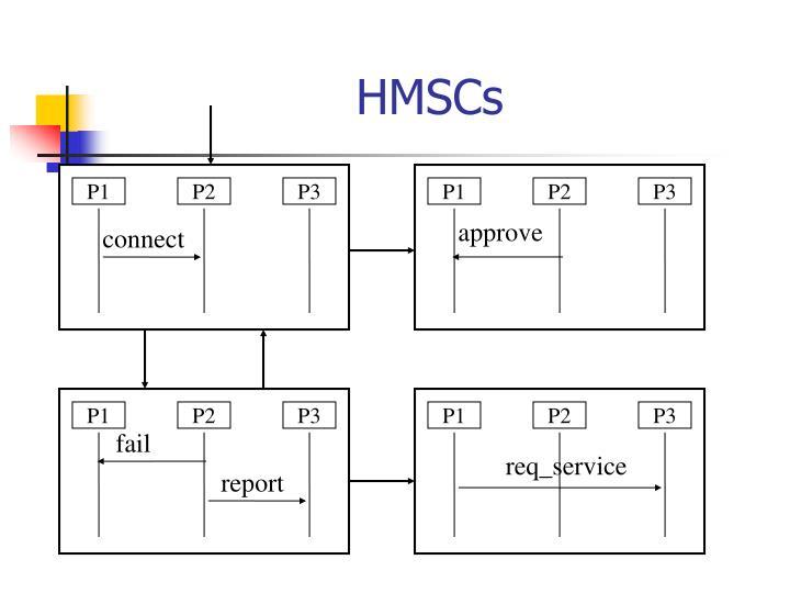 HMSCs