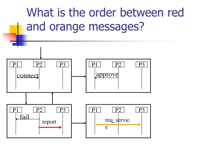 What is the order between red and orange messages?
