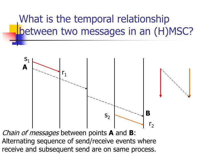 What is the temporal relationship between two messages in an (H)MSC?