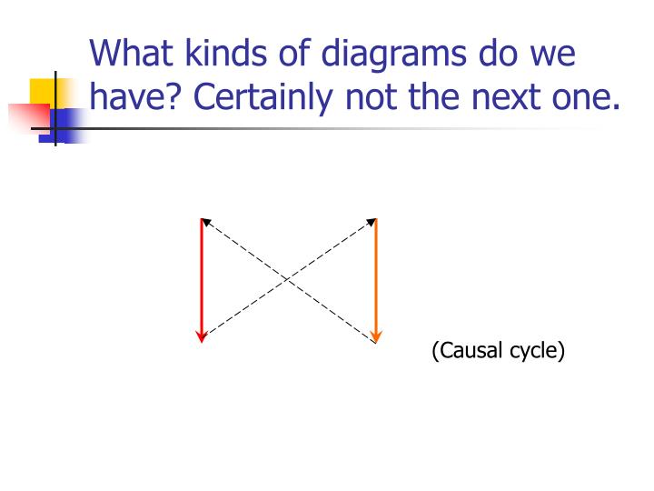What kinds of diagrams do we have?