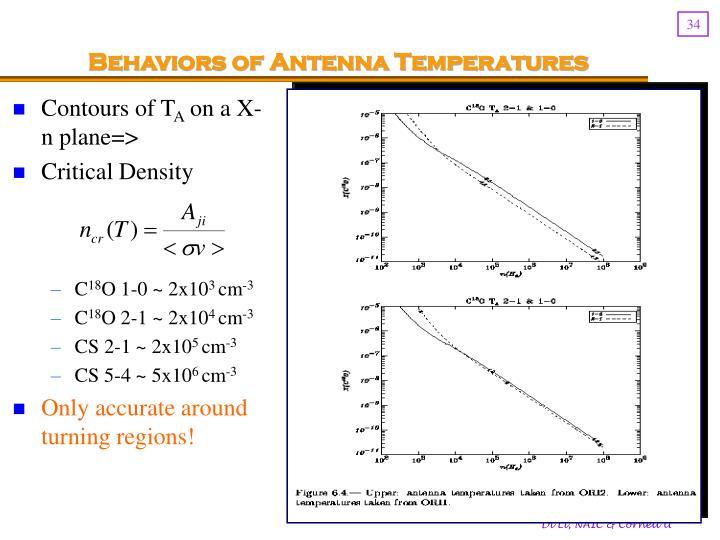 Behaviors of Antenna Temperatures