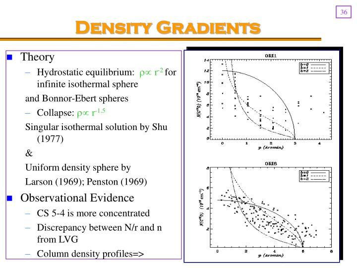 Density Gradients