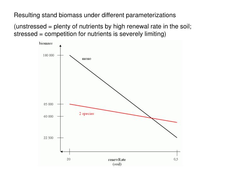 Resulting stand biomass under different parameterizations