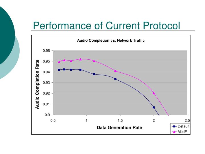 Performance of Current Protocol