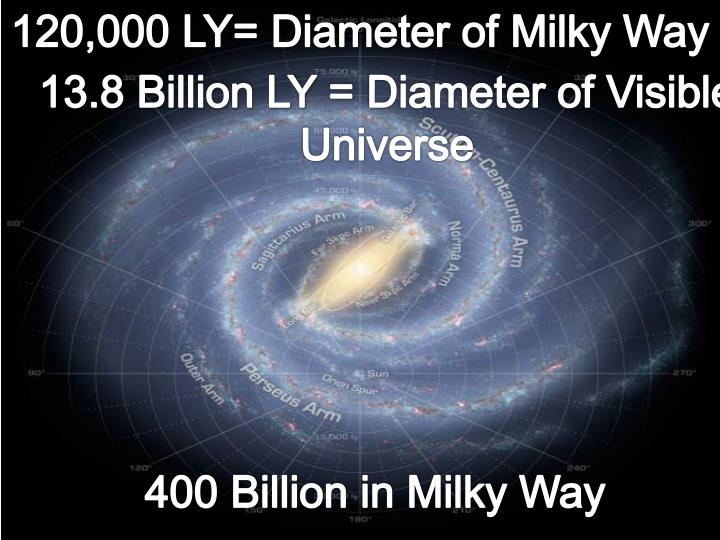 120,000 LY= Diameter of Milky Way