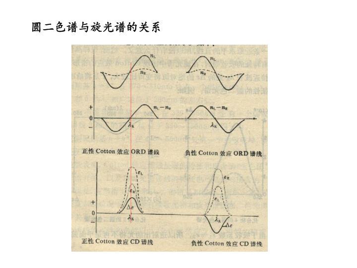 圆二色谱与旋光谱的关系