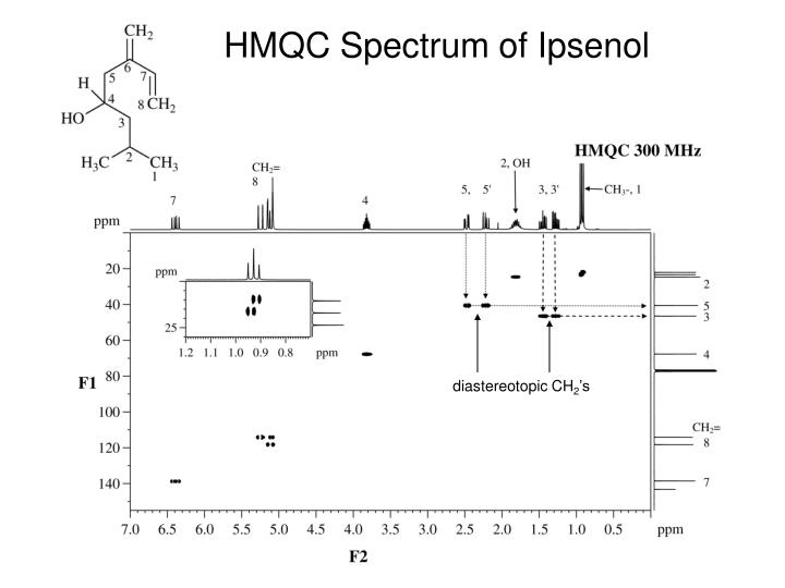HMQC Spectrum of Ipsenol