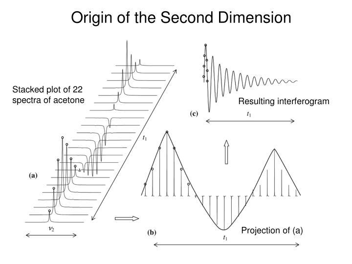 Origin of the Second Dimension