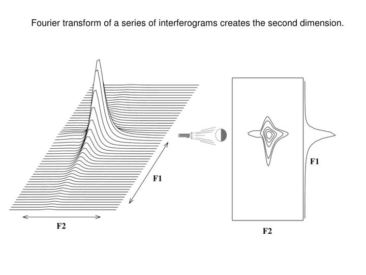 Fourier transform of a series of interferograms creates the second dimension.