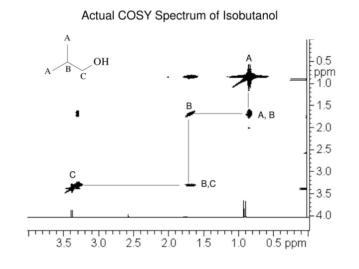 Actual COSY Spectrum of Isobutanol