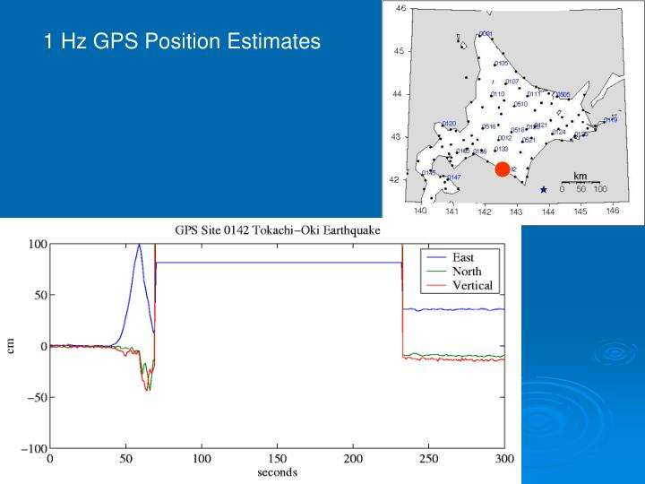 1 Hz GPS Position Estimates