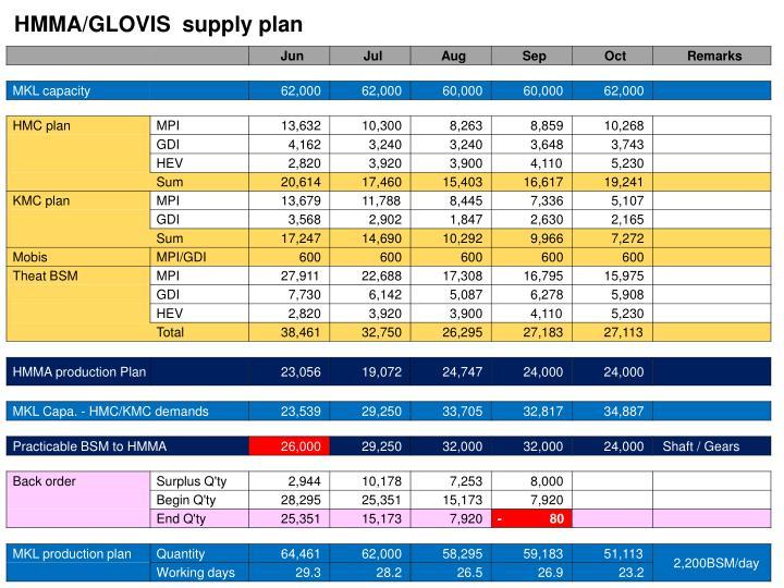 HMMA/GLOVIS  supply plan