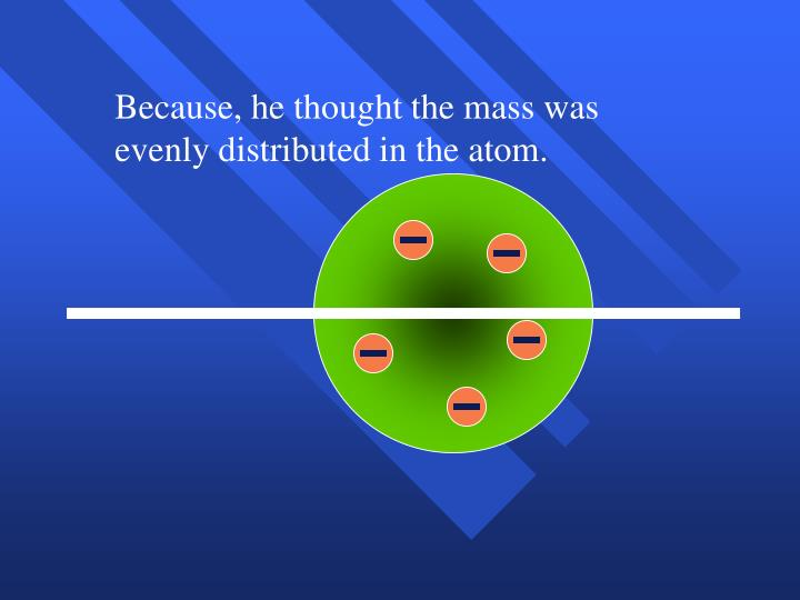 Because, he thought the mass was evenly distributed in the atom.