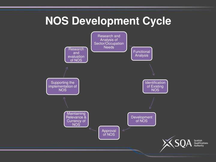 NOS Development Cycle