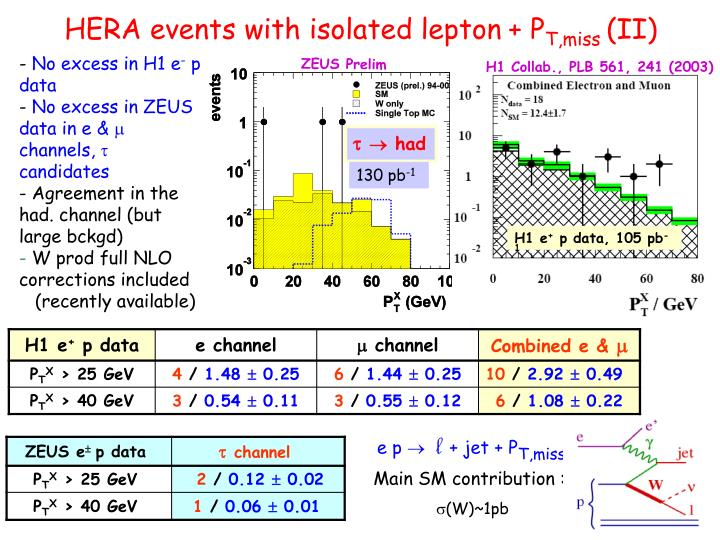 HERA events with isolated