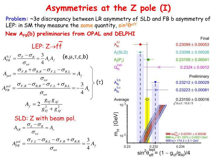 Asymmetries at the Z pole (I)