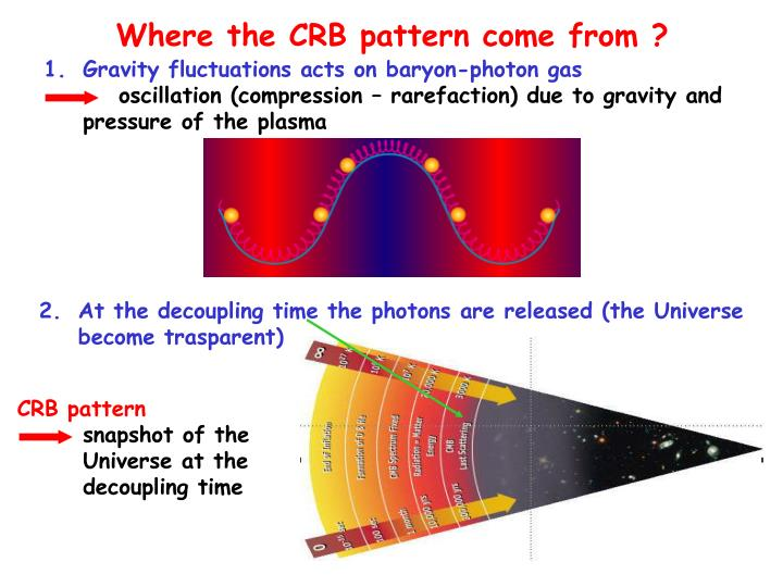 Where the CRB pattern come from ?