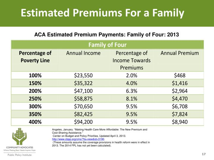 Estimated Premiums For a Family