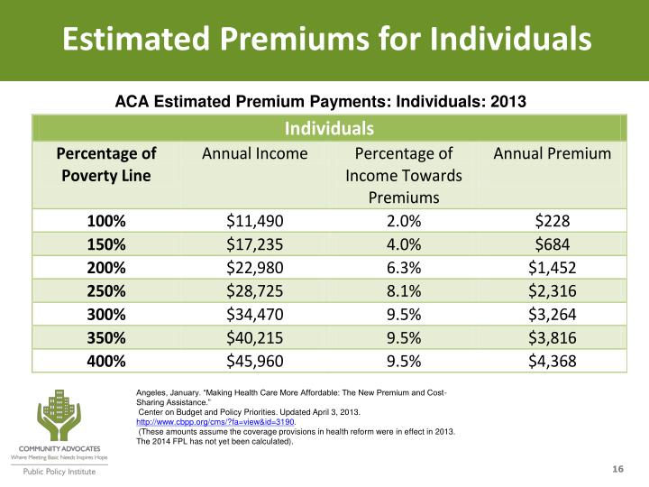 Estimated Premiums for Individuals