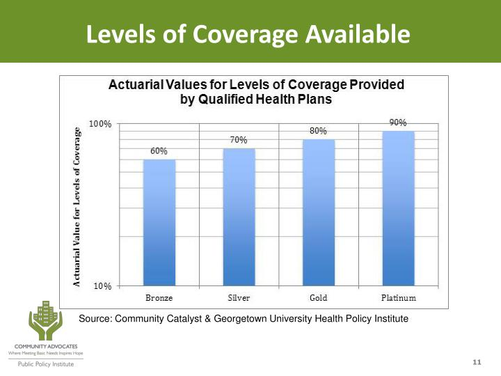 Levels of Coverage Available