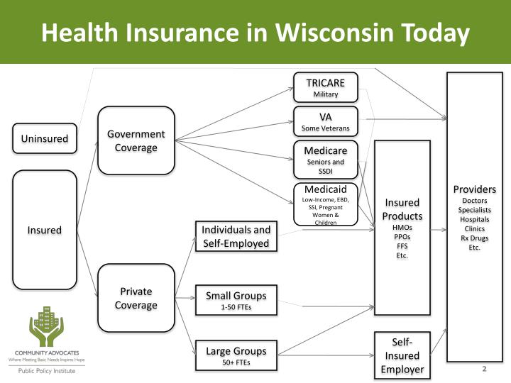 Health Insurance in Wisconsin Today
