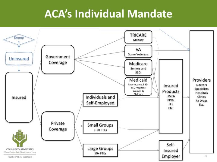 ACA's Individual Mandate