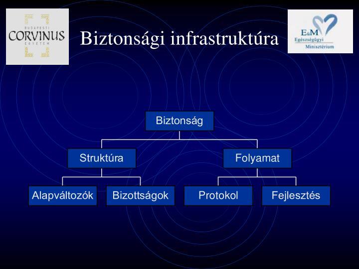 Biztonsági infrastruktúra