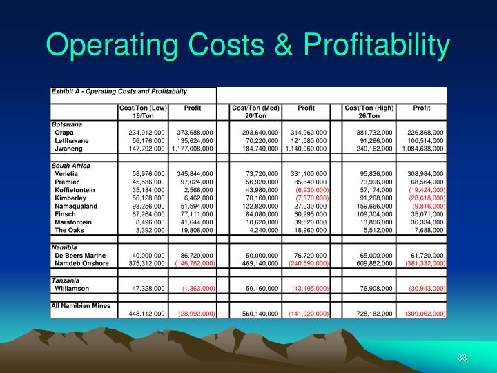 Operating Costs & Profitability
