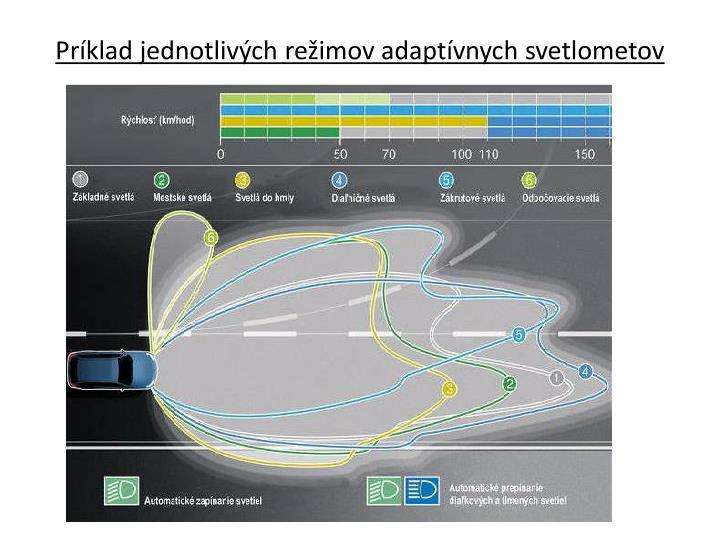 Príklad jednotlivých režimov adaptívnych svetlometov