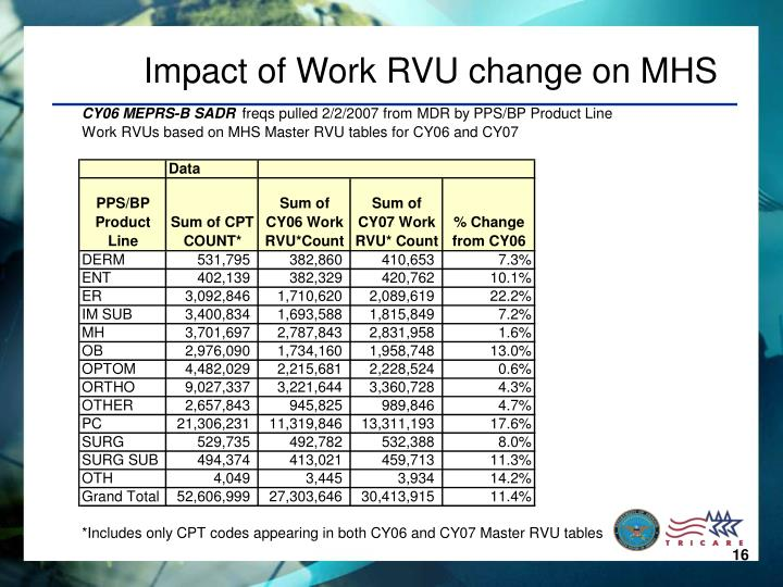 Impact of Work RVU change on MHS
