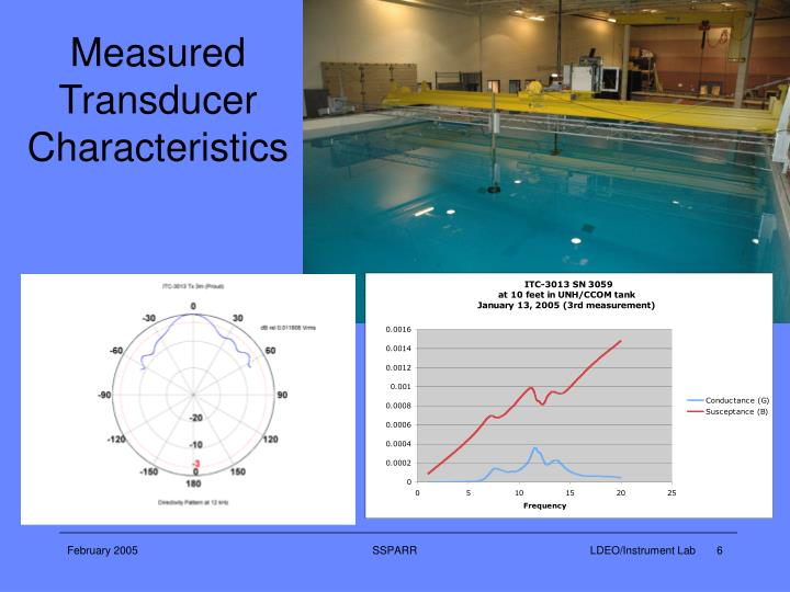 Measured Transducer Characteristics