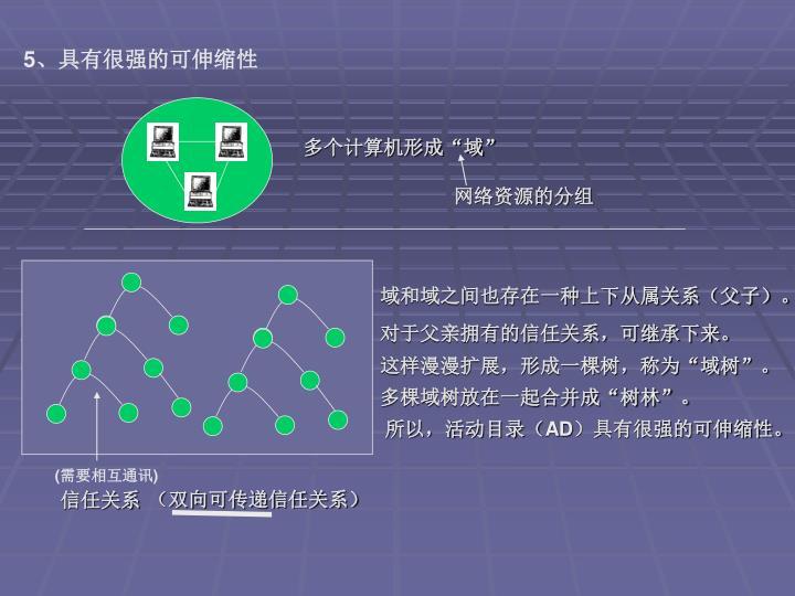 网络资源的分组