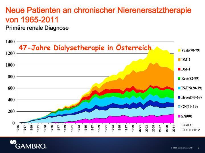 Neue Patienten an chronischer Nierenersatztherapie von 1965-2011