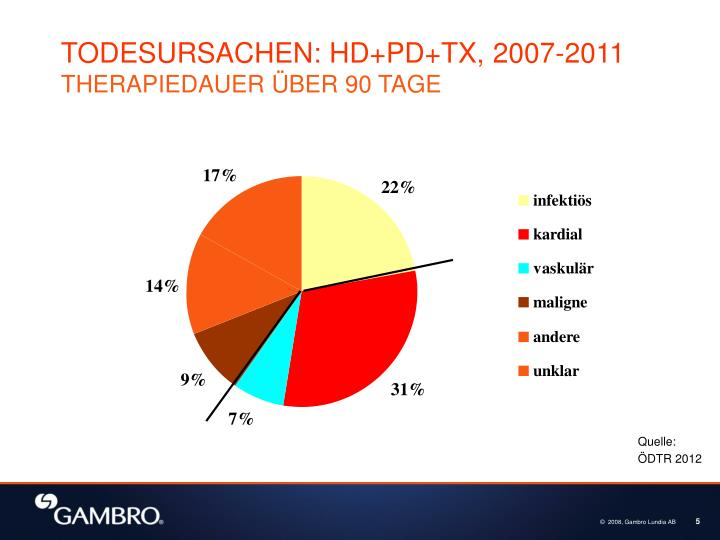 TODESURSACHEN: HD+PD+TX, 2007-2011