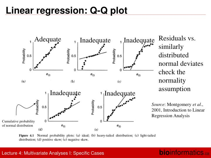 Linear regression: Q-Q plot