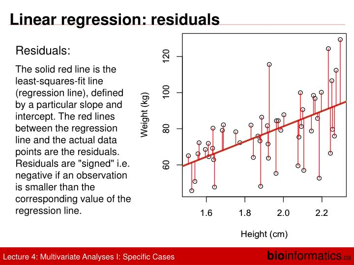 Linear regression: residuals