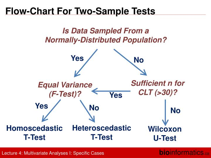 Flow-Chart For Two-Sample Tests