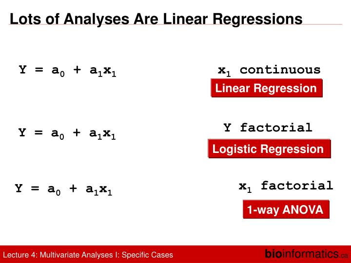 Lots of Analyses Are Linear Regressions
