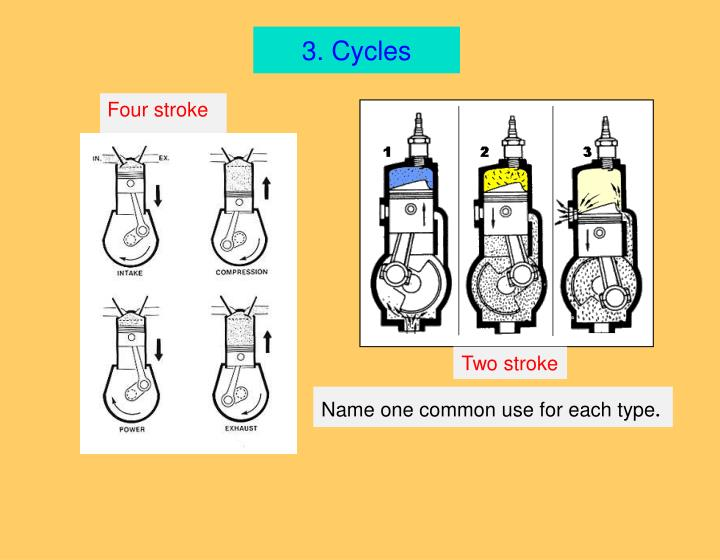 3. Cycles