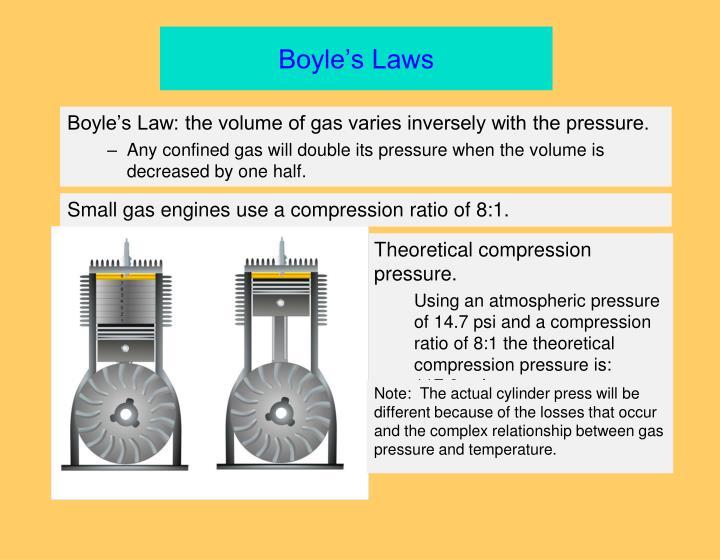 Boyle's Laws