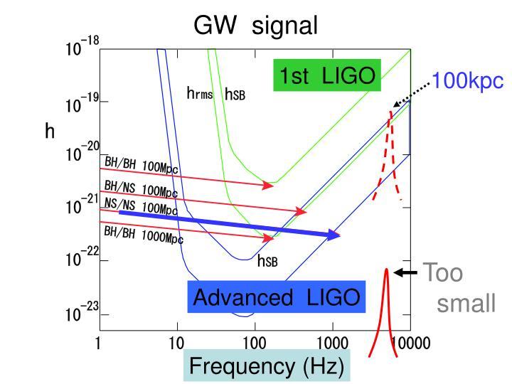 GW  signal